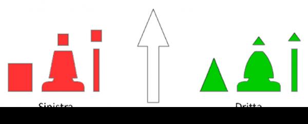 segnali laterali